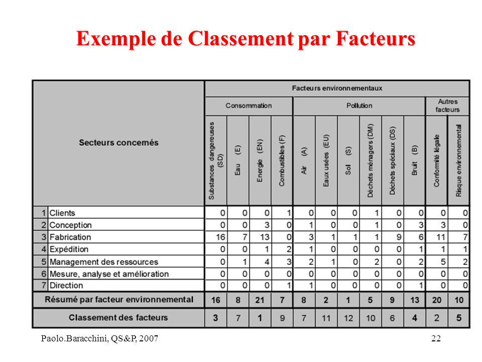 Exemple de Classement par Facteurs