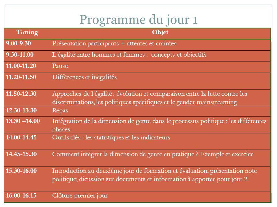 Programme du jour 1 Timing Objet 9.00-9.30