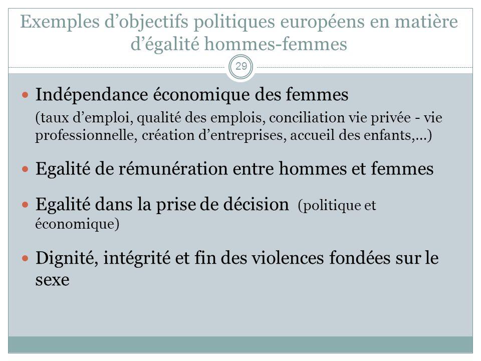 Exemples d'objectifs politiques européens en matière d'égalité hommes-femmes