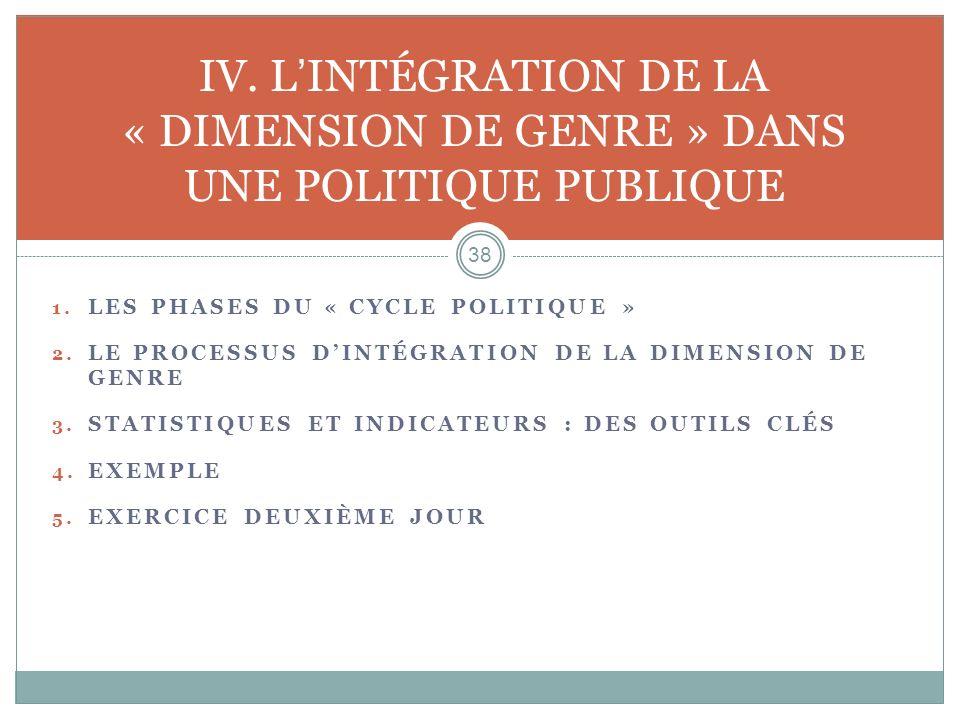 IV. L'INTÉGRATION DE LA « DIMENSION DE GENRE » DANS UNE POLITIQUE PUBLIQUE