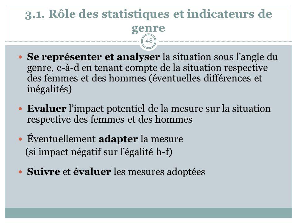 3.1. Rôle des statistiques et indicateurs de genre