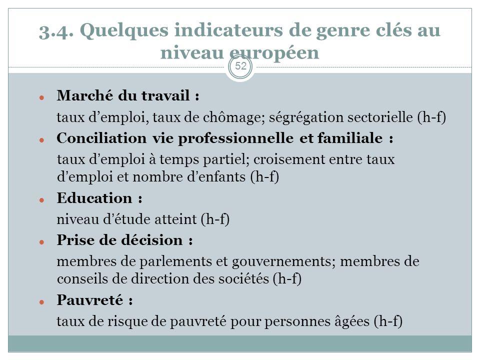 3.4. Quelques indicateurs de genre clés au niveau européen