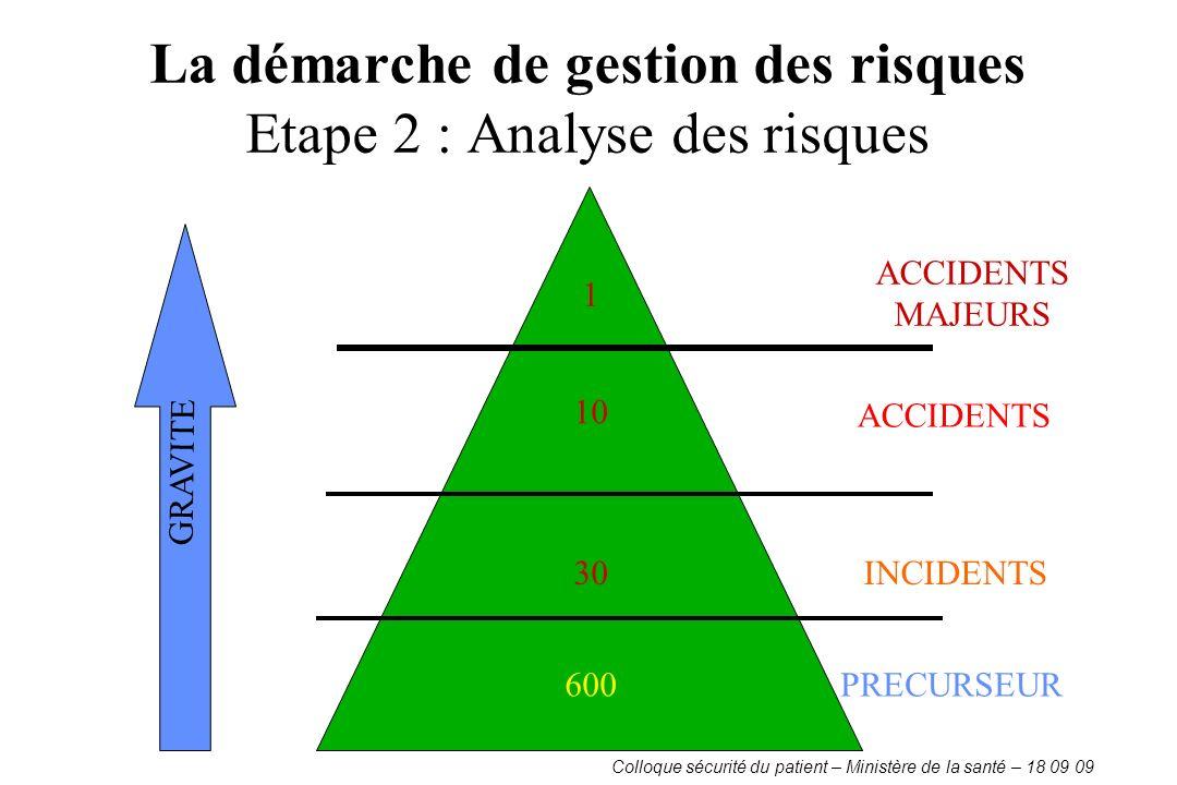 La démarche de gestion des risques Etape 2 : Analyse des risques