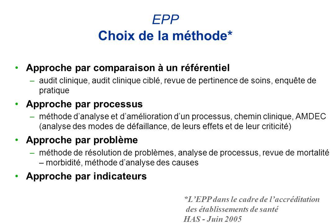 EPP Choix de la méthode*