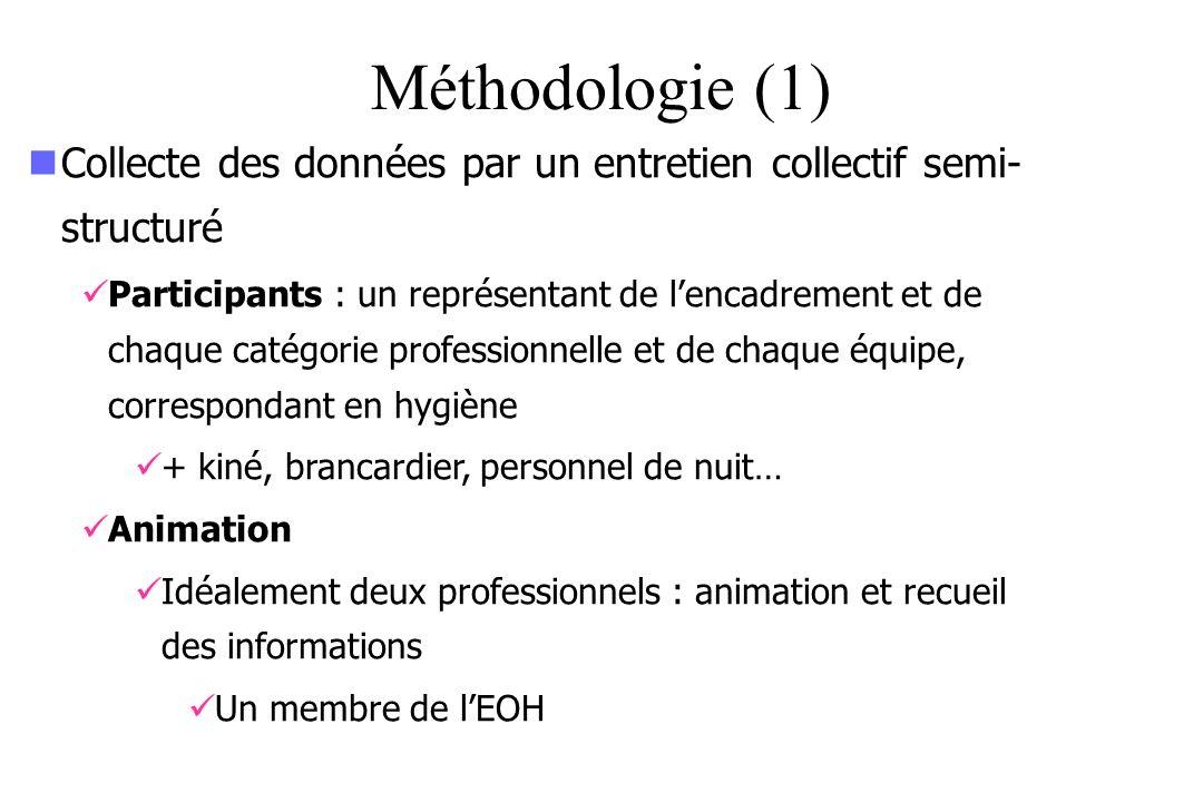 Méthodologie (1) Collecte des données par un entretien collectif semi-structuré.