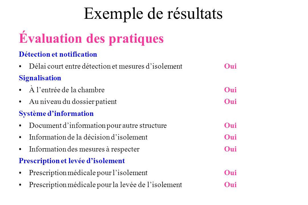 Exemple de résultats Évaluation des pratiques