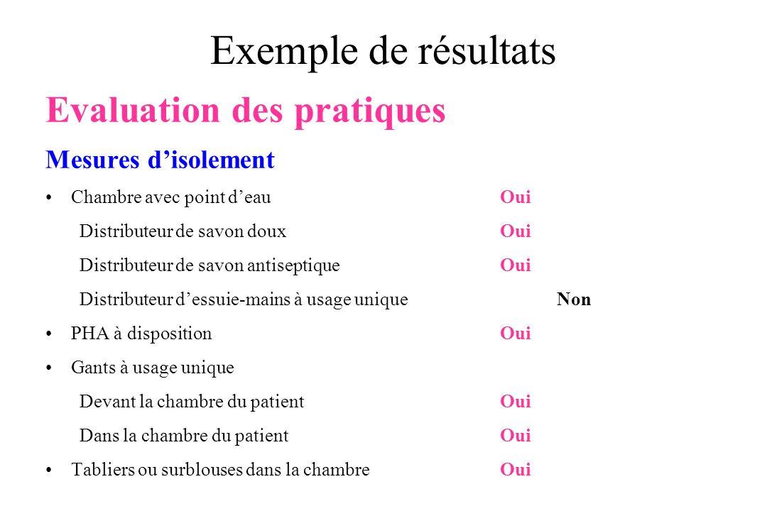 Exemple de résultats Evaluation des pratiques Mesures d'isolement