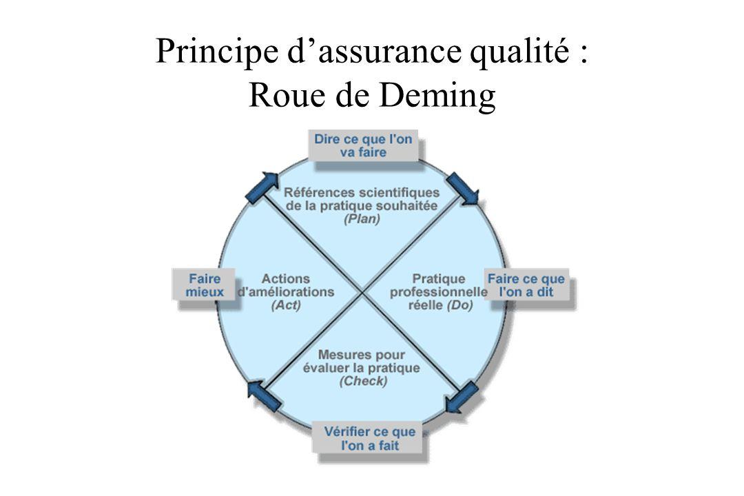 Principe d'assurance qualité : Roue de Deming