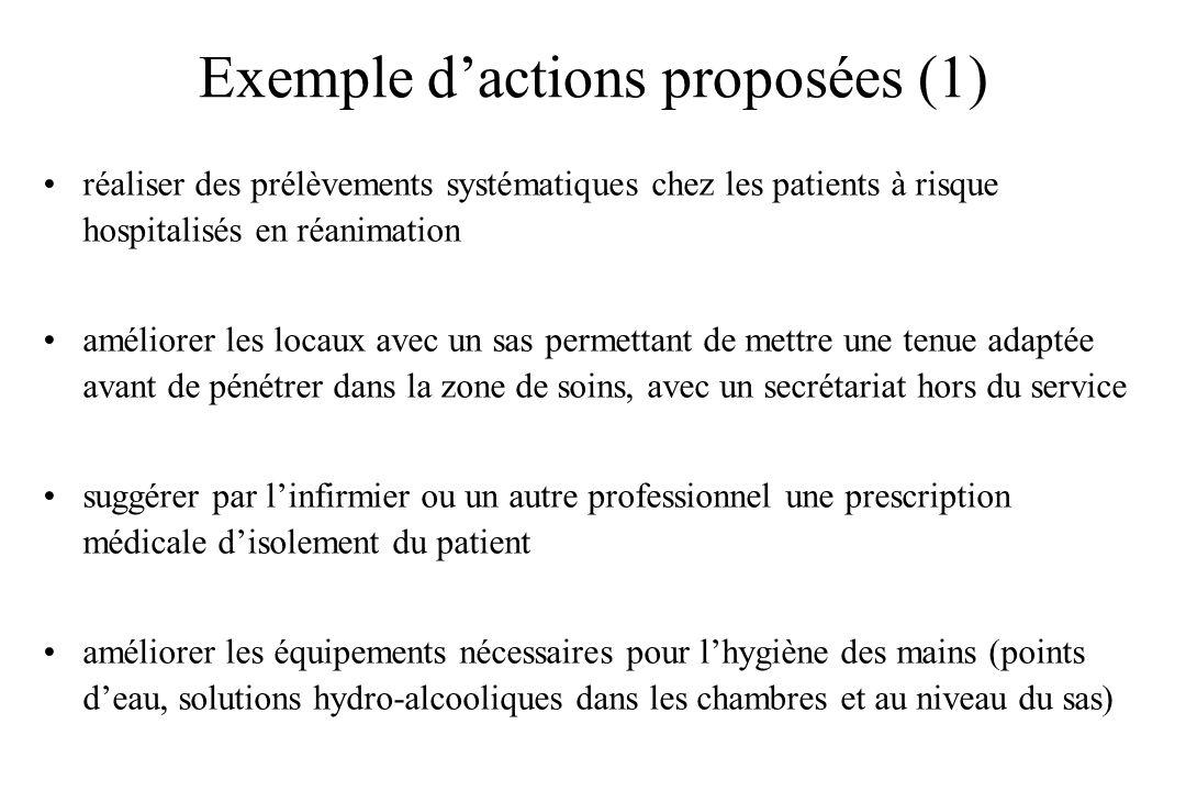 Exemple d'actions proposées (1)