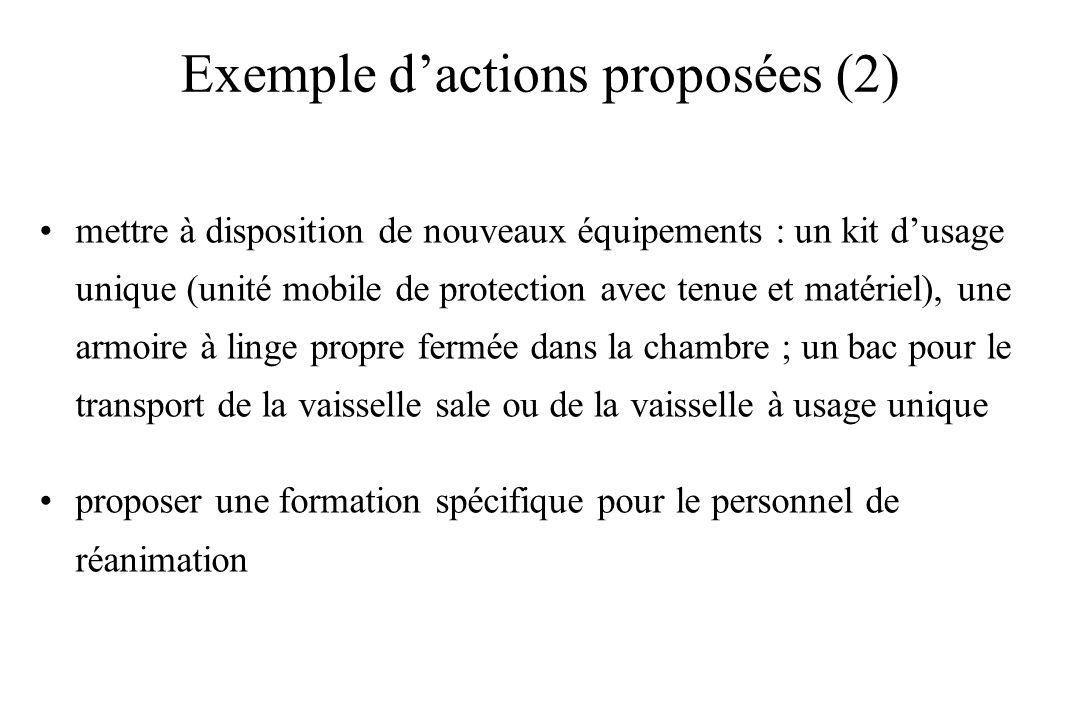 Exemple d'actions proposées (2)