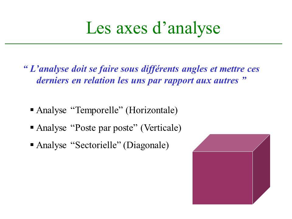 Les axes d'analyse L'analyse doit se faire sous différents angles et mettre ces derniers en relation les uns par rapport aux autres