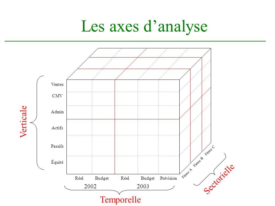 Les axes d'analyse Verticale Sectorielle Temporelle 2002 2003 Ventes