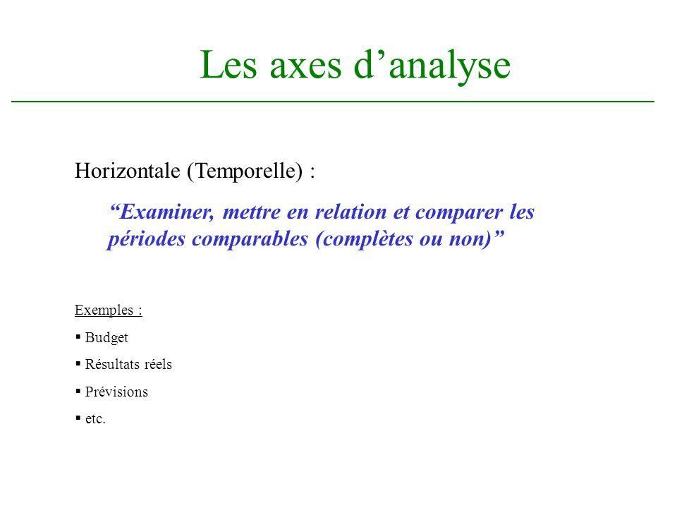 Les axes d'analyse Horizontale (Temporelle) :