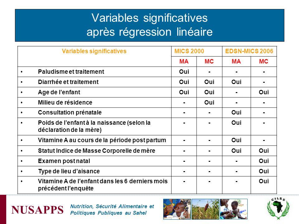 Variables significatives après régression linéaire