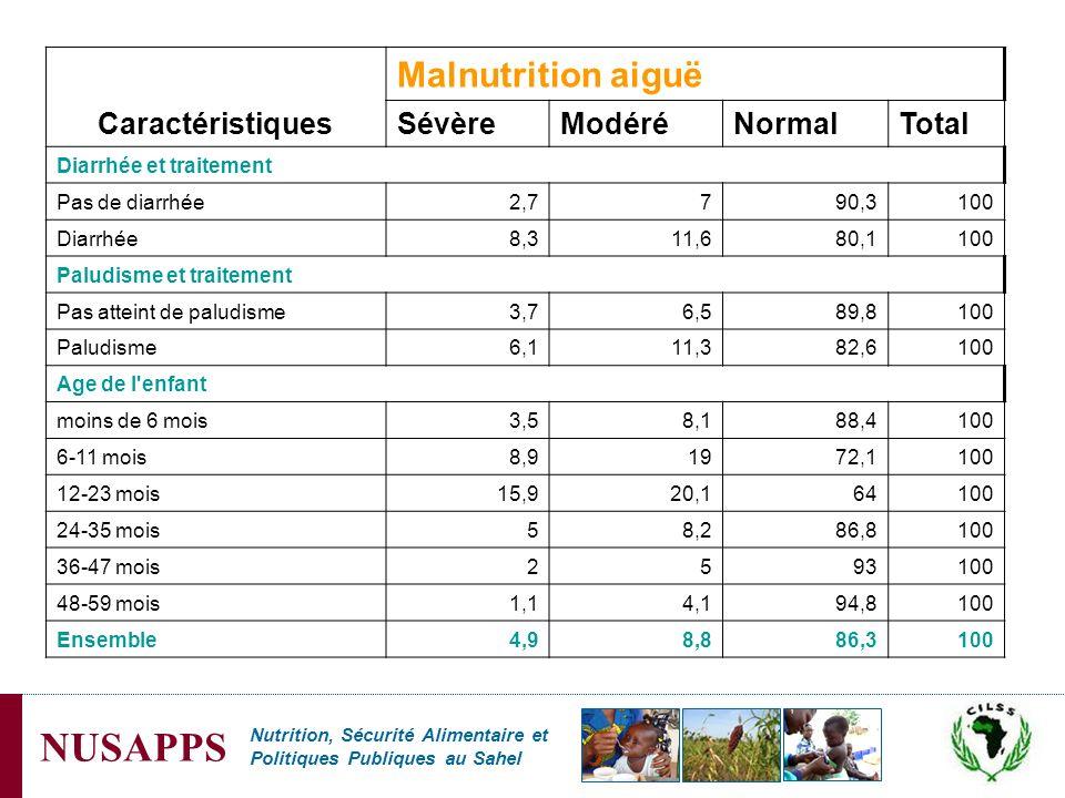 Malnutrition aiguë Caractéristiques Sévère Modéré Normal Total