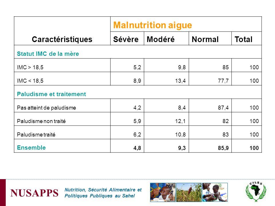 Malnutrition aigue Caractéristiques Sévère Modéré Normal Total