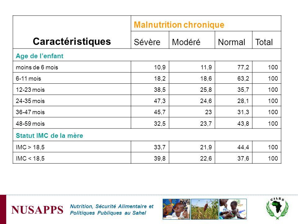 Caractéristiques Malnutrition chronique Sévère Modéré Normal Total