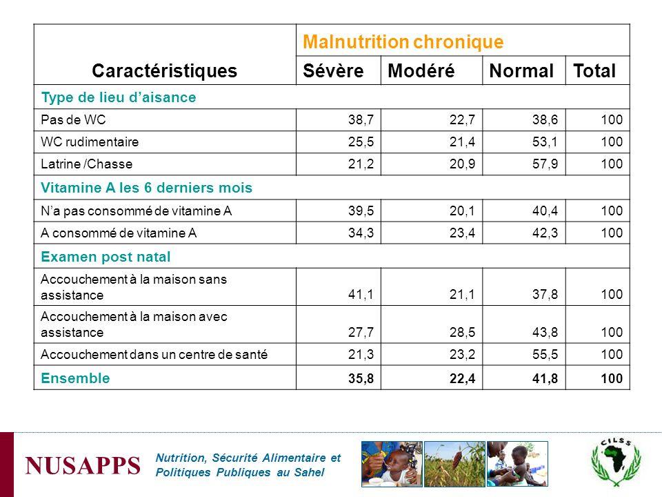 Malnutrition chronique Sévère Modéré Normal Total