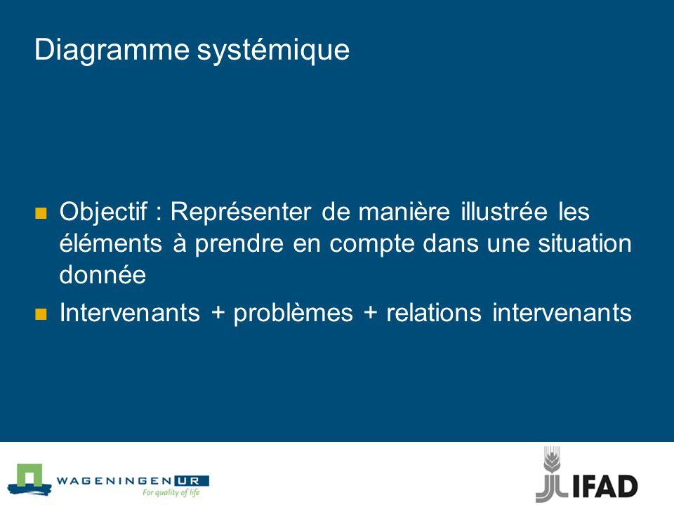Diagramme systémique Objectif : Représenter de manière illustrée les éléments à prendre en compte dans une situation donnée.