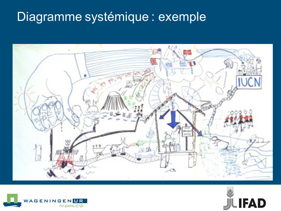 Diagramme systémique : exemple