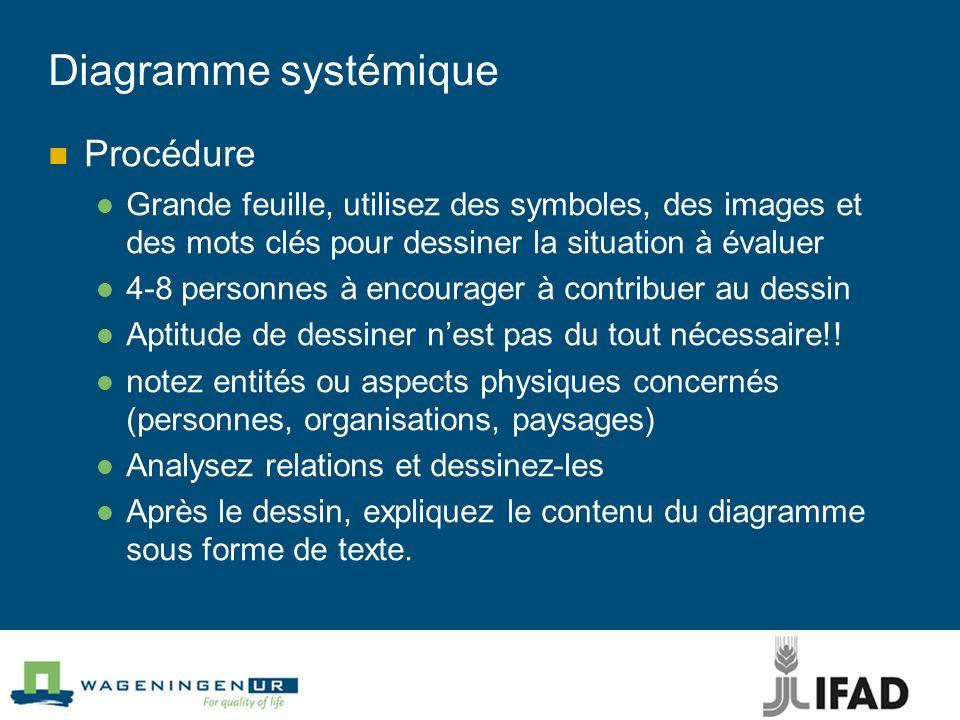 Diagramme systémique Procédure