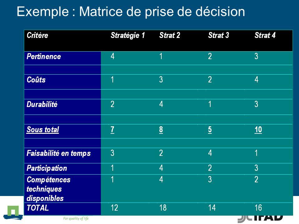 Exemple : Matrice de prise de décision