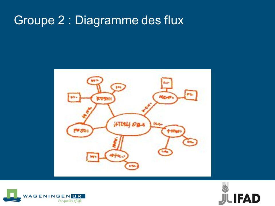 Groupe 2 : Diagramme des flux
