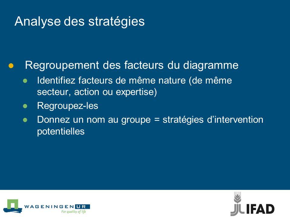 Analyse des stratégies