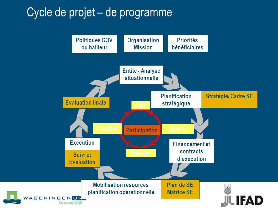 Cycle de projet – de programme