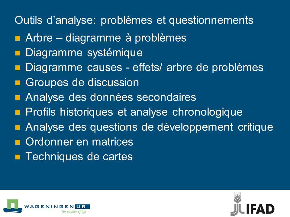 Outils d'analyse: problèmes et questionnements
