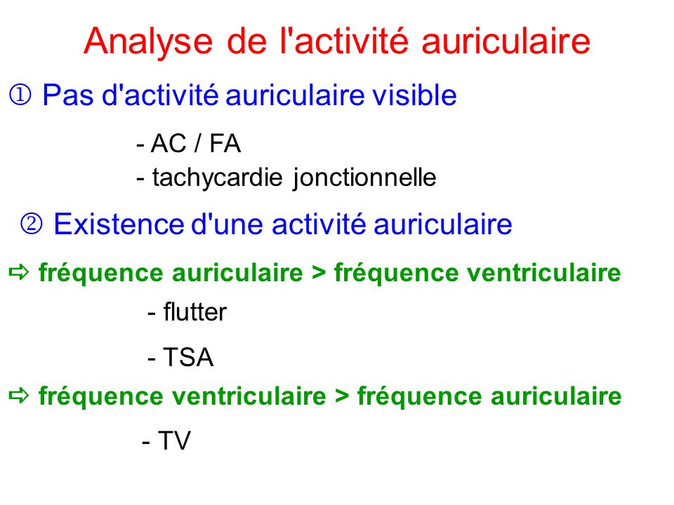 Analyse de l activité auriculaire