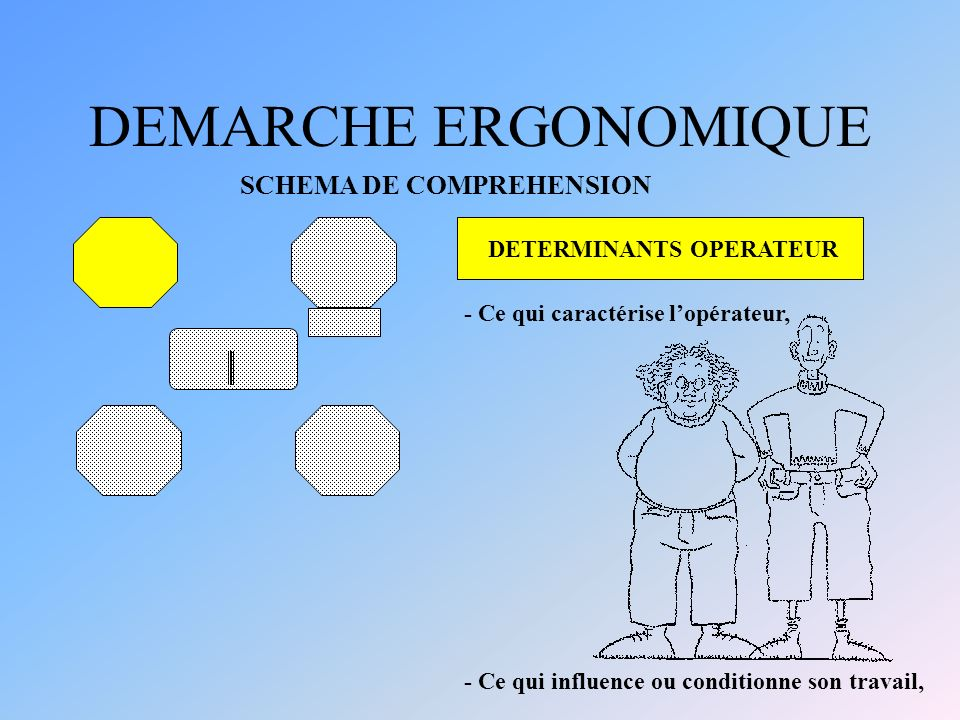 DEMARCHE ERGONOMIQUE SCHEMA DE COMPREHENSION DETERMINANTS OPERATEUR
