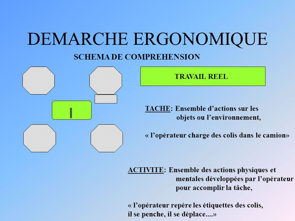 DEMARCHE ERGONOMIQUE SCHEMA DE COMPREHENSION TRAVAIL REEL