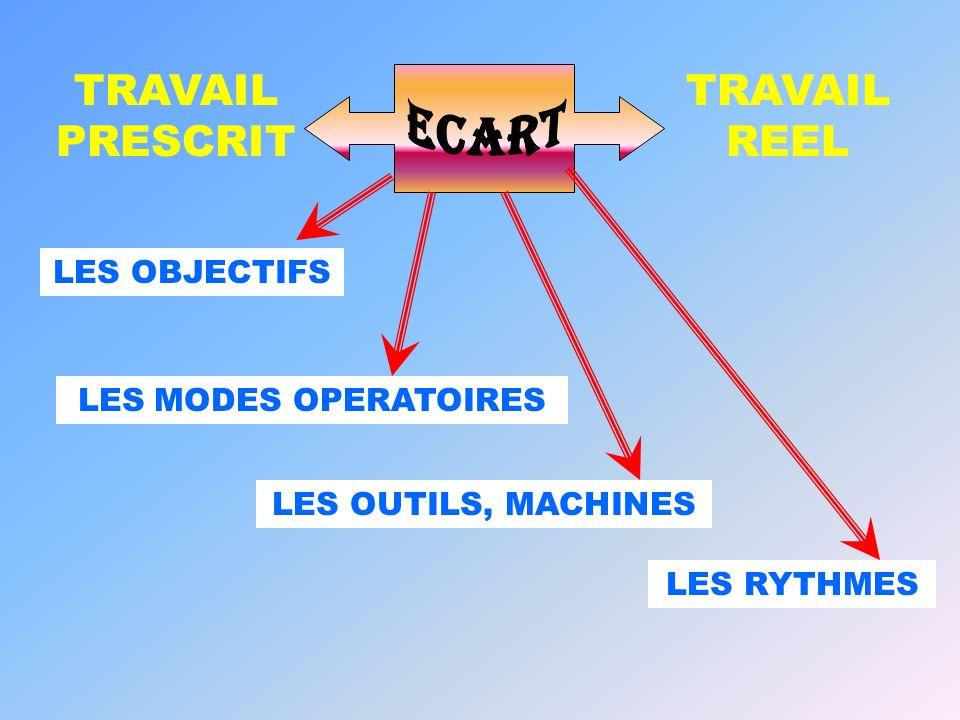 ECART TRAVAIL REEL TRAVAIL PRESCRIT LES OBJECTIFS