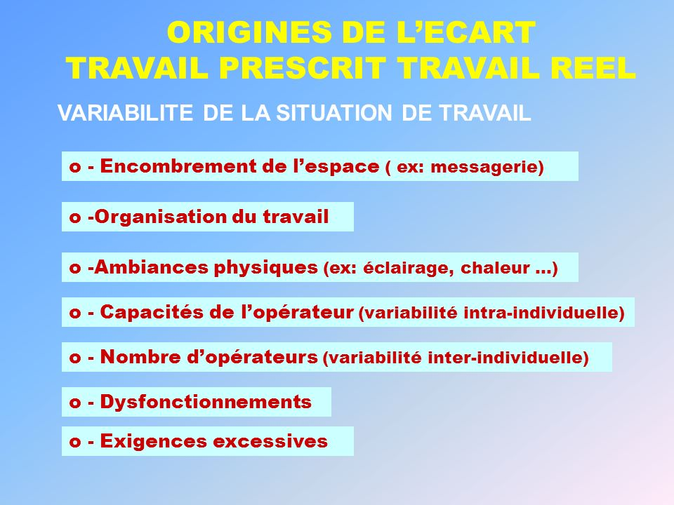 ORIGINES DE L'ECART TRAVAIL PRESCRIT TRAVAIL REEL
