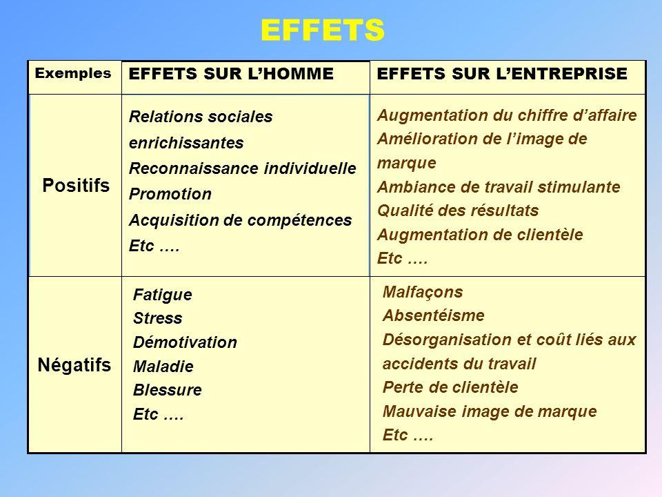 EFFETS Positifs Négatifs EFFETS SUR L'HOMME EFFETS SUR L'ENTREPRISE