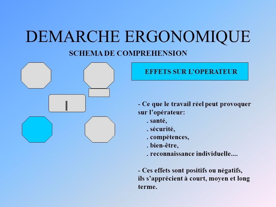 DEMARCHE ERGONOMIQUE SCHEMA DE COMPREHENSION EFFETS SUR L'OPERATEUR