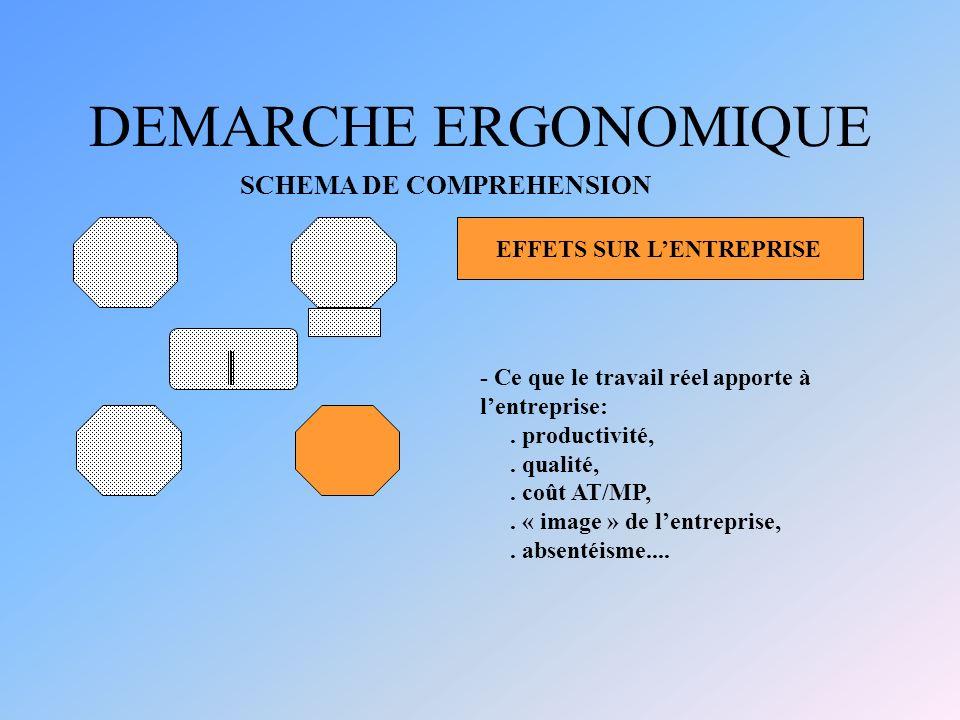 DEMARCHE ERGONOMIQUE SCHEMA DE COMPREHENSION EFFETS SUR L'ENTREPRISE