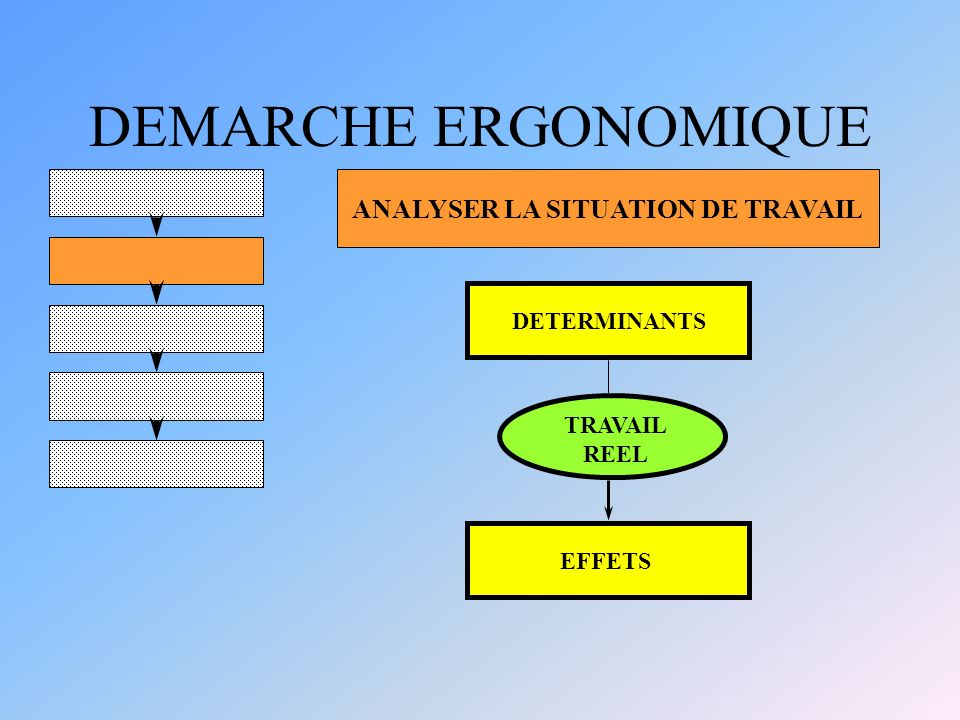 DEMARCHE ERGONOMIQUE ANALYSER LA SITUATION DE TRAVAIL DETERMINANTS