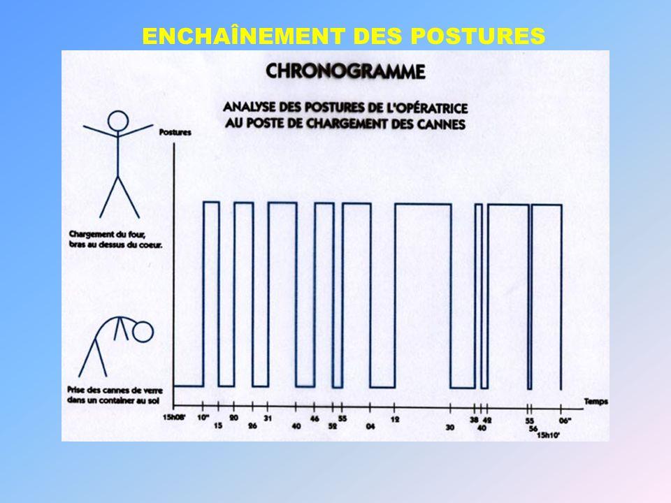 ENCHAÎNEMENT DES POSTURES