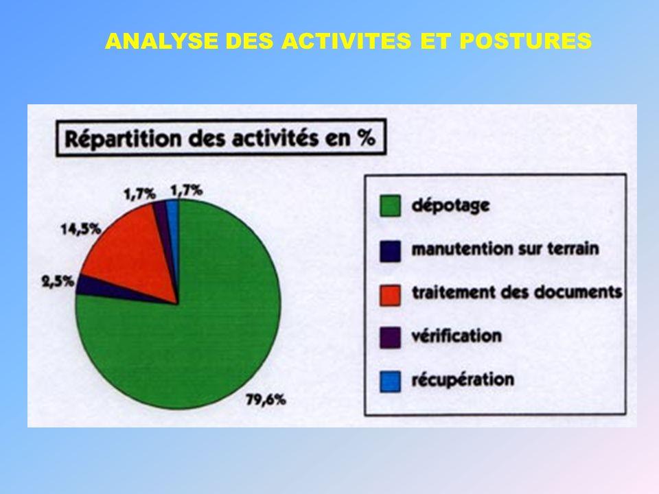 ANALYSE DES ACTIVITES ET POSTURES