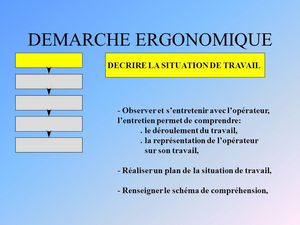 DEMARCHE ERGONOMIQUE DECRIRE LA SITUATION DE TRAVAIL