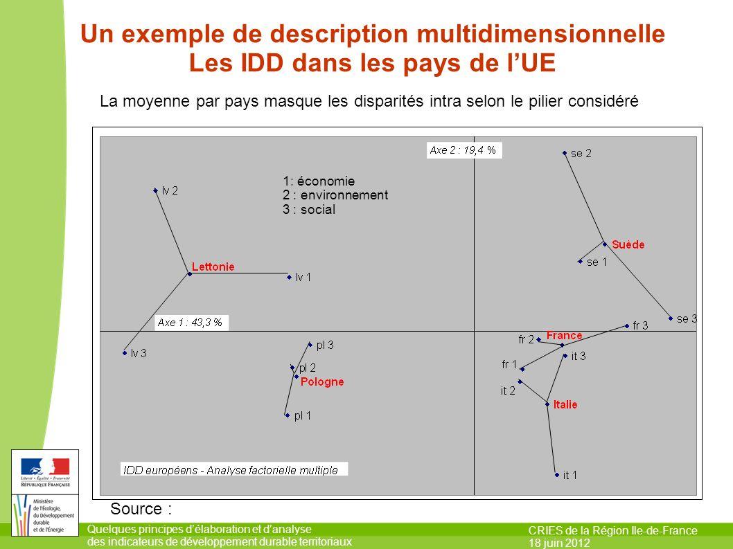 Un exemple de description multidimensionnelle Les IDD dans les pays de l'UE