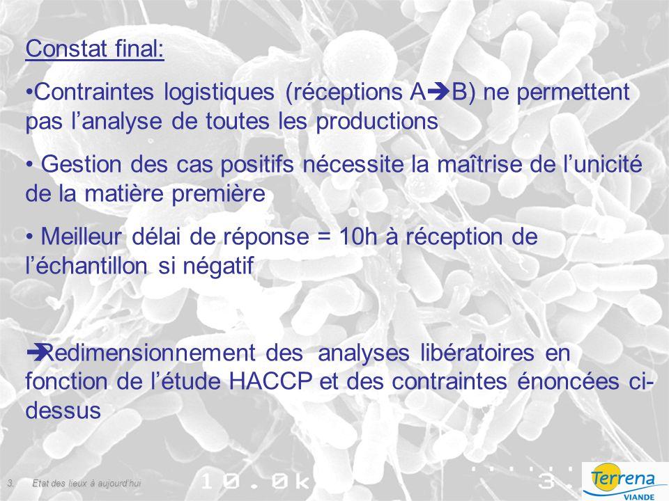 Constat final: Contraintes logistiques (réceptions AB) ne permettent pas l'analyse de toutes les productions.