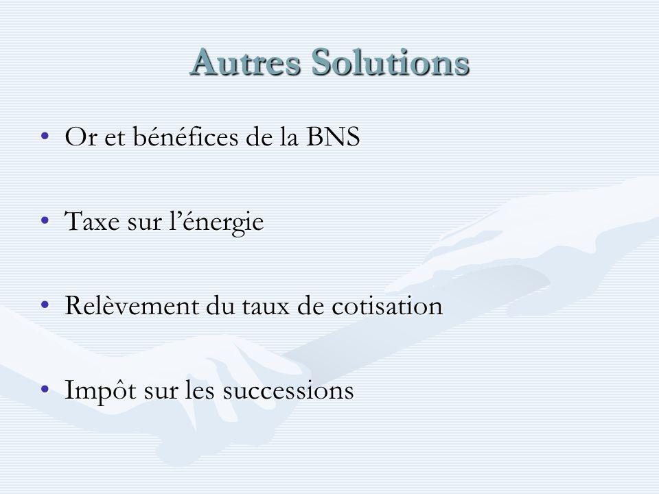 Autres Solutions Or et bénéfices de la BNS Taxe sur l'énergie