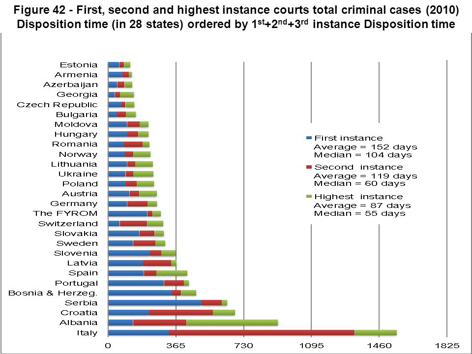 Figure 42 - First, second and highest instance courts total criminal cases (2010) Disposition time (in 28 states) ordered by 1st+2nd+3rd instance Disposition time