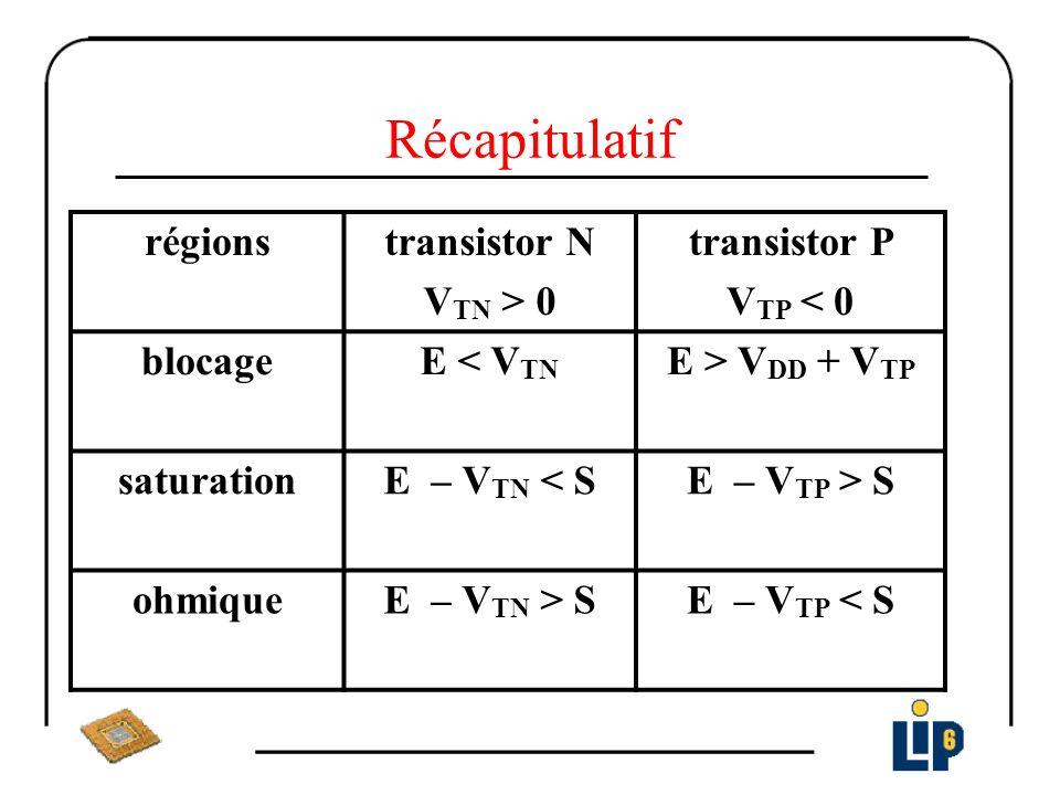 Récapitulatif régions transistor N VTN > 0 transistor P VTP < 0