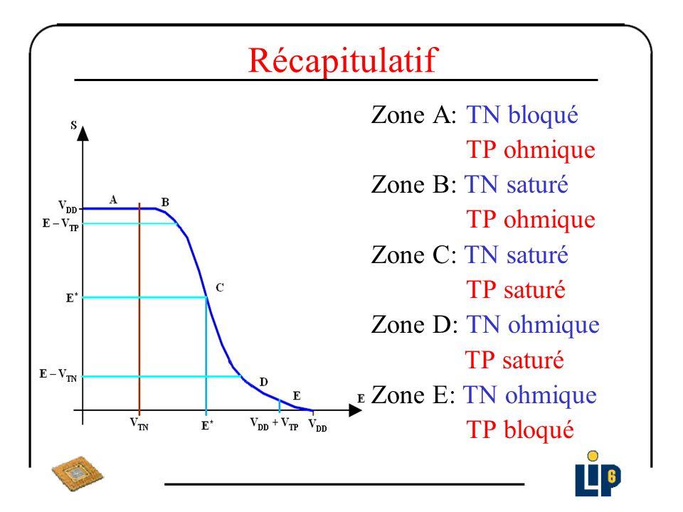 Récapitulatif Zone A: TN bloqué TP ohmique Zone B: TN saturé