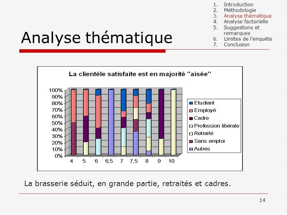 Introduction Méthodologie. Analyse thématique. Analyse factorielle. Suggestions et remarques. Limites de l'enquête.