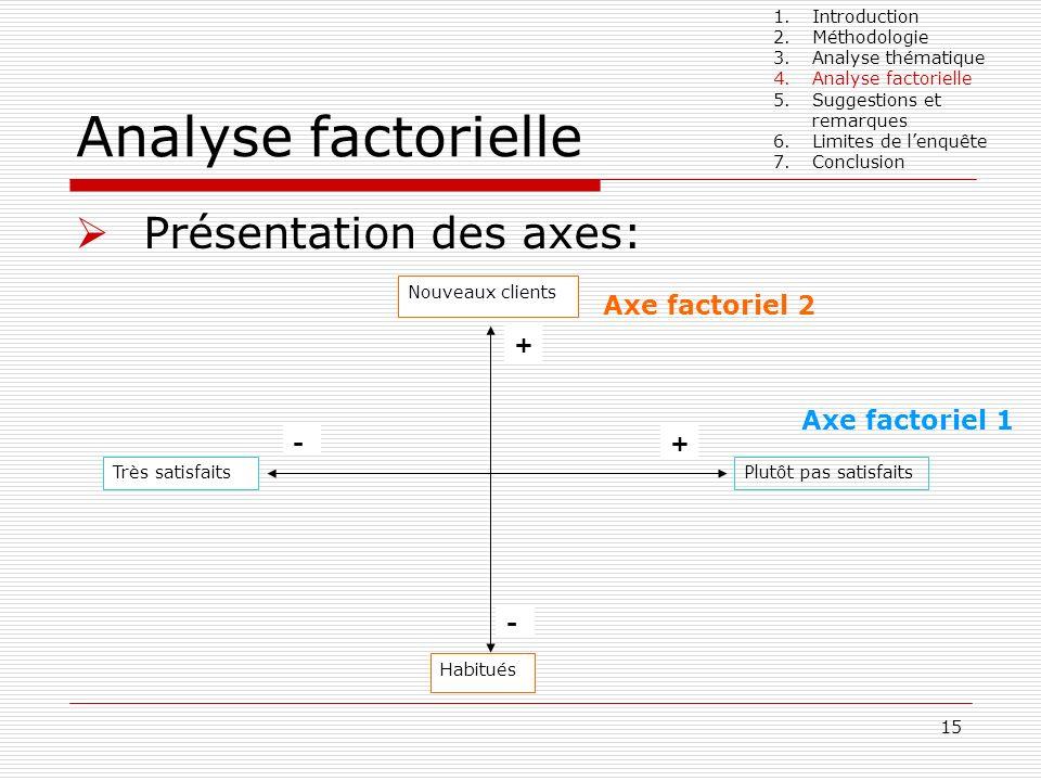 Analyse factorielle Présentation des axes: Axe factoriel 2